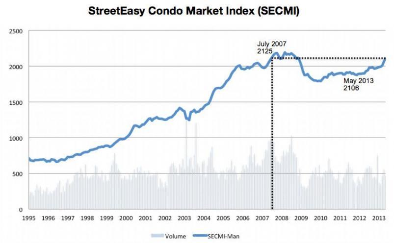 StreetEasy Condo Market Index